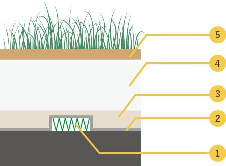 アクアソイル工法を使った屋上緑化のしくみ