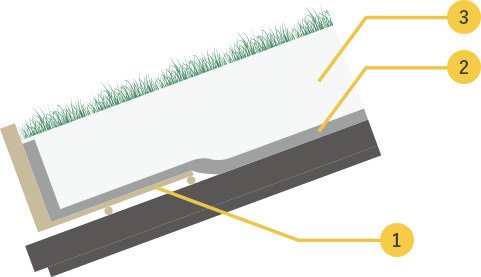 勾配のある木造屋根の緑化システム「草屋根」のしくみ